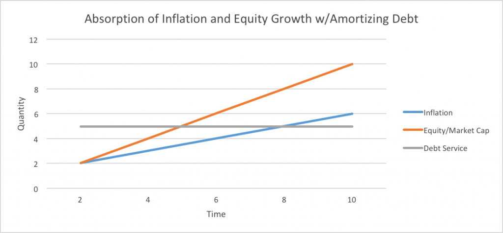 Absorption of Inflation and Equity Growth with Amortizing Debt