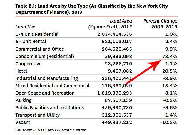 Land Are by Use Type New York City 2013