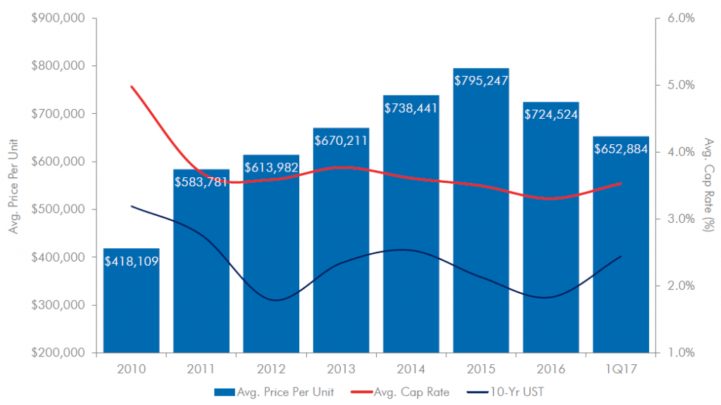 Manhattan Multifamily Purchase Pricing