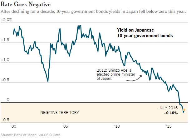 Yield on Japanese 10-Year Government Bonds