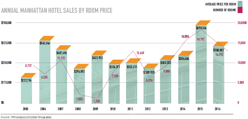 Annual Manhattan Hotel Sales by Room Price