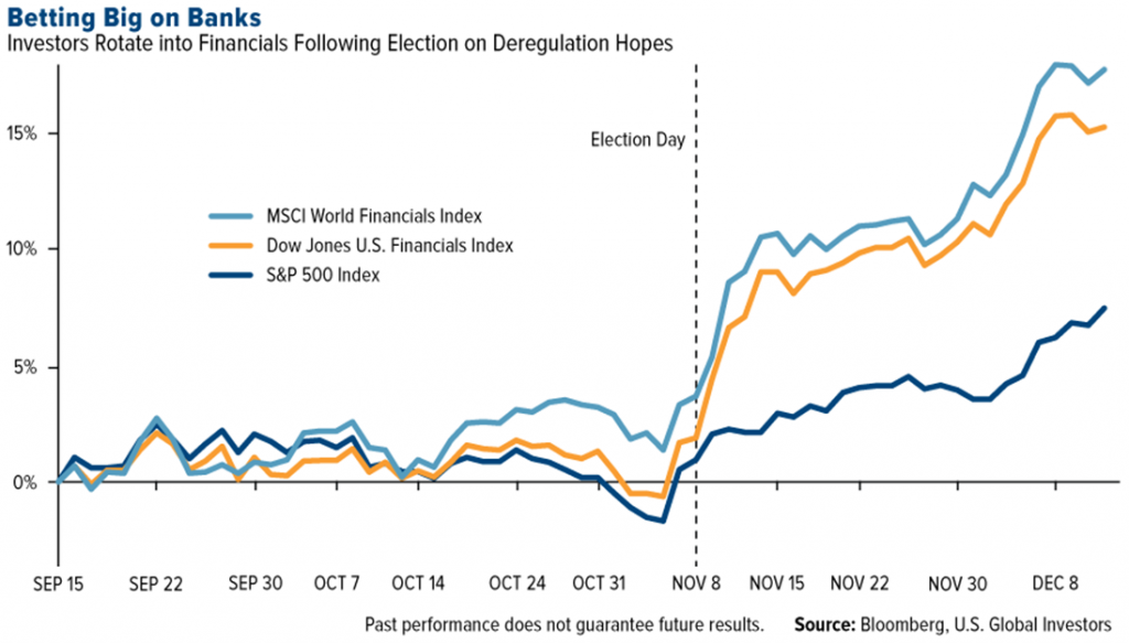 Bank Financial Indexes After 2016 US Presidential Election