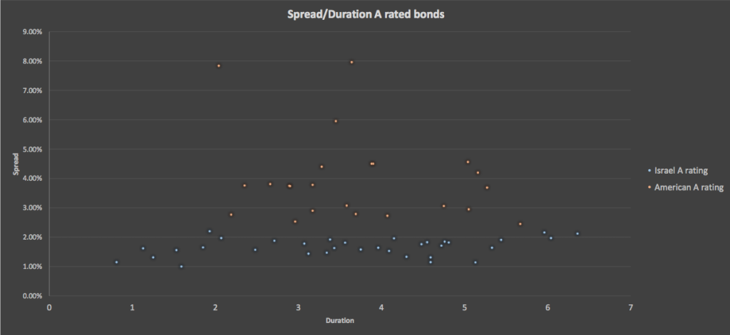 Spready:Duration A Rated Bonds
