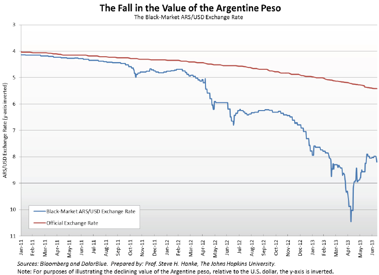The Fall in Value of the Argentine Peso